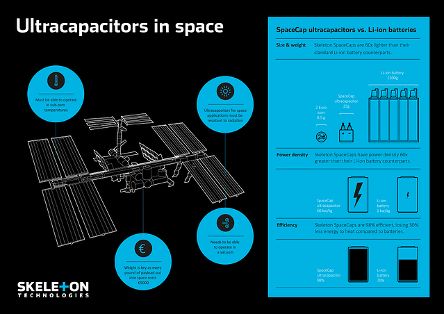Ultracapacitors in Space