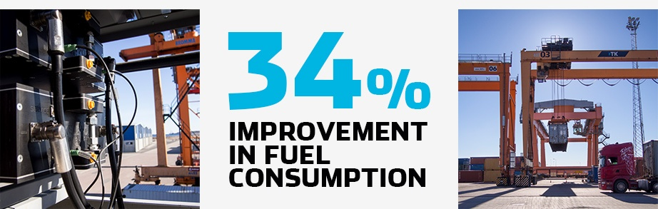 34% Improvement in fuel consuption