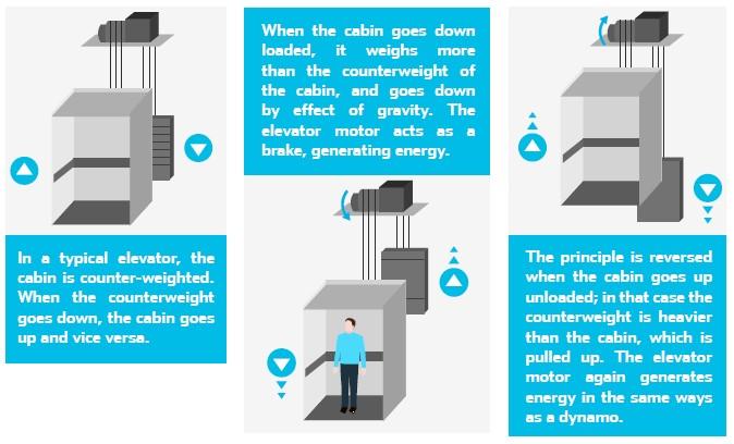 ElevatorKERS saves energy