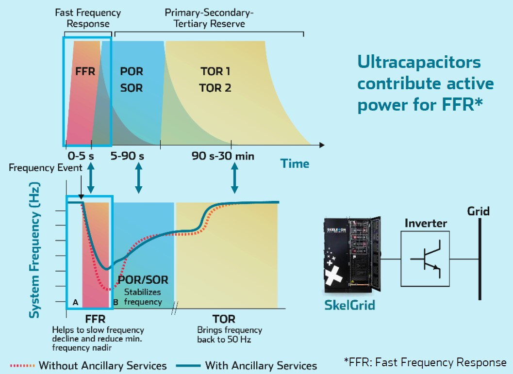 Fast frequency response skeleton technologies