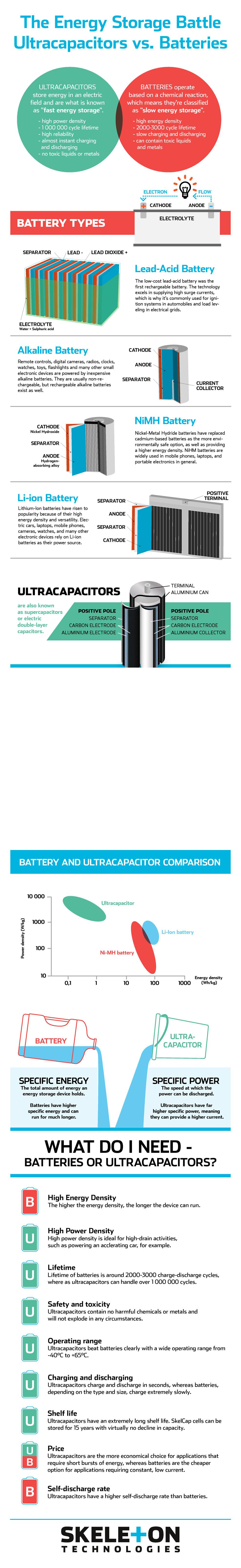 Infographic Bat vs Cap