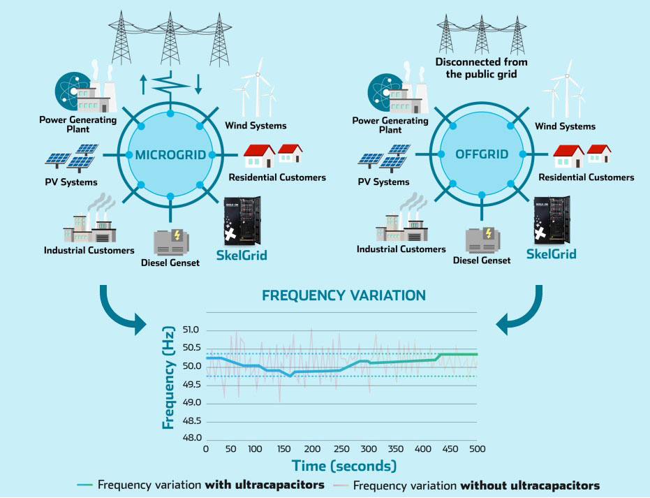 Micro-offgrid-frequency-variation-with-ultracapacitors