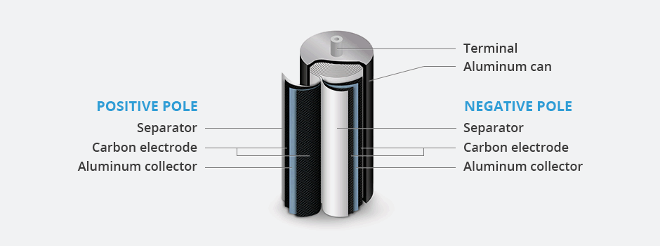 Ultracapacitor supercapacitor