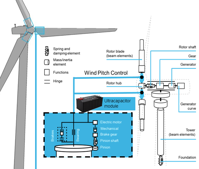 Skeleton-Technologies-wind-mill-ultracapacitor-system