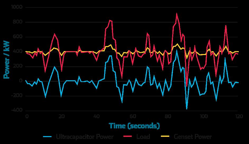 UC load variation