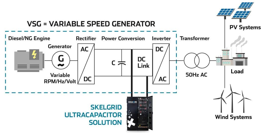 VSG-ultracapacitors
