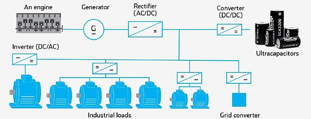 behind the meter power generation