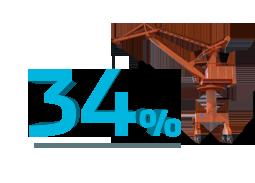 Port crane 34% fuel savings
