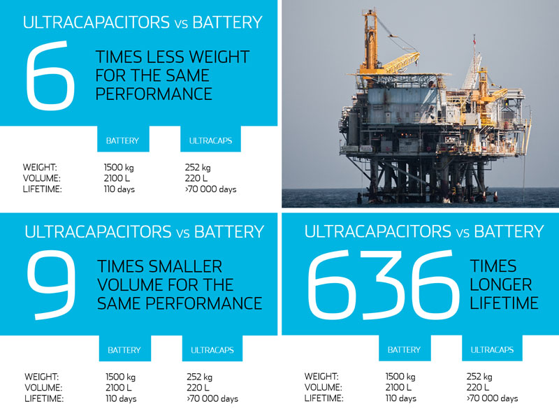 Ultracapacitor energy storage for marine applications