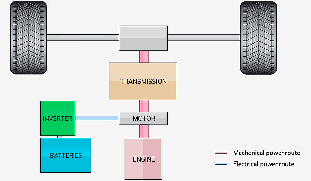 ultracapacitor-based parallel hybrid system for mild and micro hybrid buses
