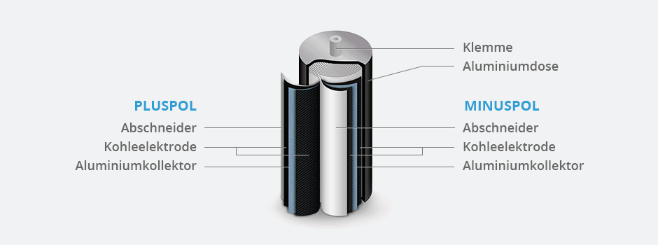 Supercapacitor ultracapacitor