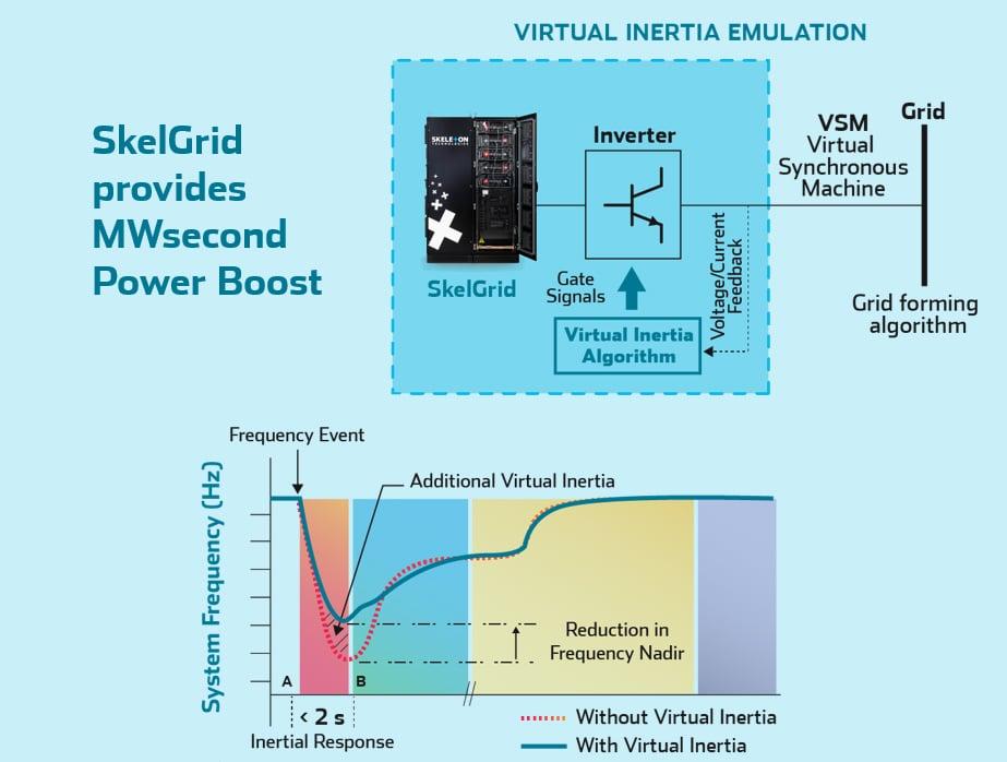 ultracapacitors-virtual-inertia-emulation