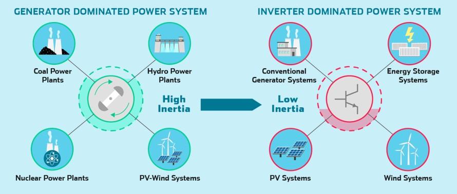 virtual inertia generator-dominated vs inverter-dominated power systems