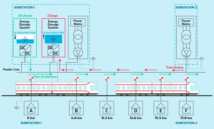 wayside energy storage