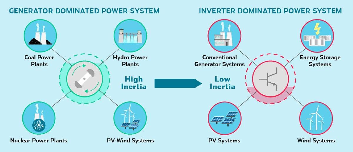 wind-turbine-inertia