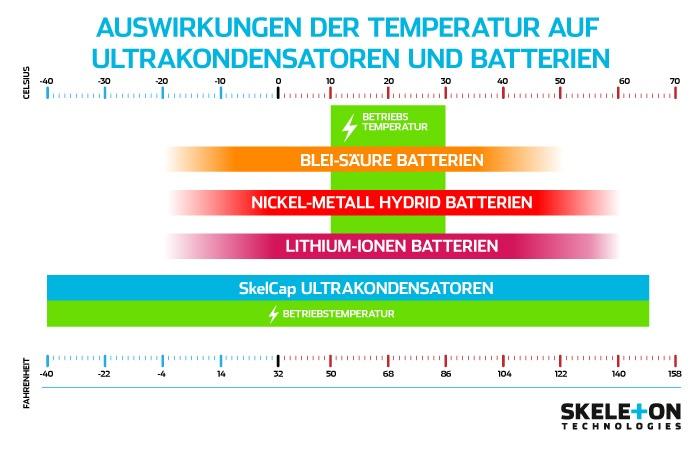 170111-Auswirkunger-der-temperatur-auf-ultrakondensatoren-und-batterien.jpg