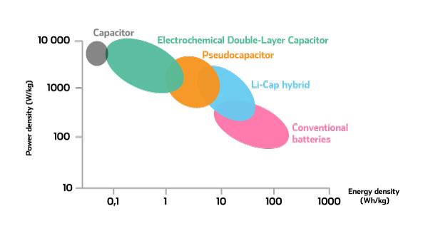capacitors-explained-skeleton-technologies.jpg