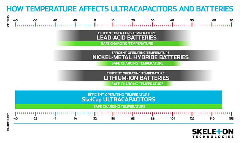 skeleton-technologies-temperature-ultracapacitors-batteries.jpg