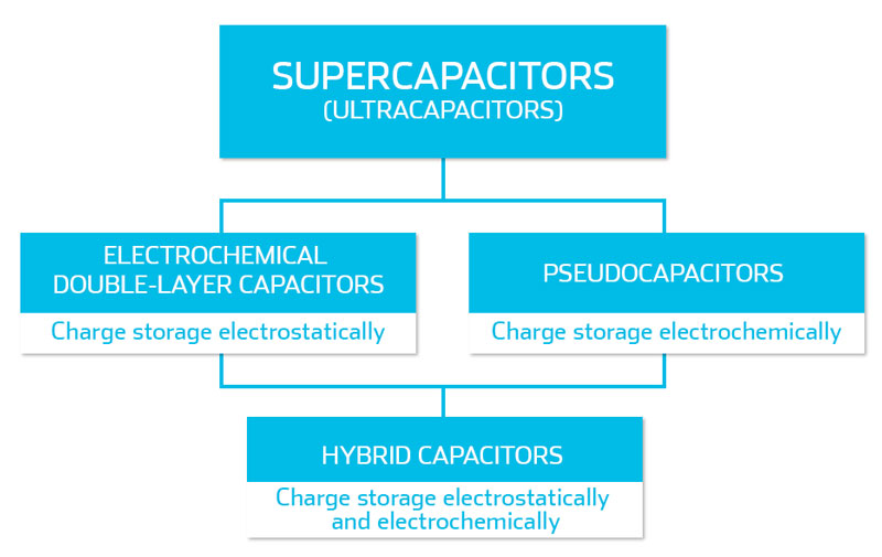 supercapacitors_ultracapacitors_hybrid-capacitors_electric-double-layer-capacitors_pseudocapacitors.jpg
